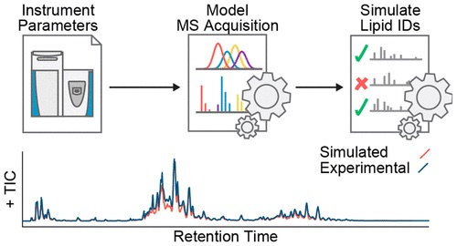 Graphical abstract from Hutchins et al (2019) which details the parameter optimization and in silico simulation methods. Instrument parameters --> model MS acquisition --> simulate lipid IDs.