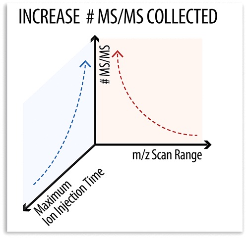 "Graphical abstract for Trujillo et al (2019) depicting a graph titled ""Increase # MS/MS collected."" We see that as the maximum ion injection time decreases, the number of MS/MS collected increases. Additionally, as the m/z scan range increases, the # of MS/MS increases as well."